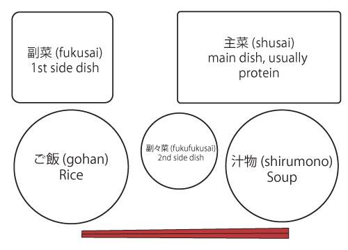 washoku-narabekata2.jpg
